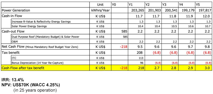 Kaneka Photovoltaic Cash Flow Chart
